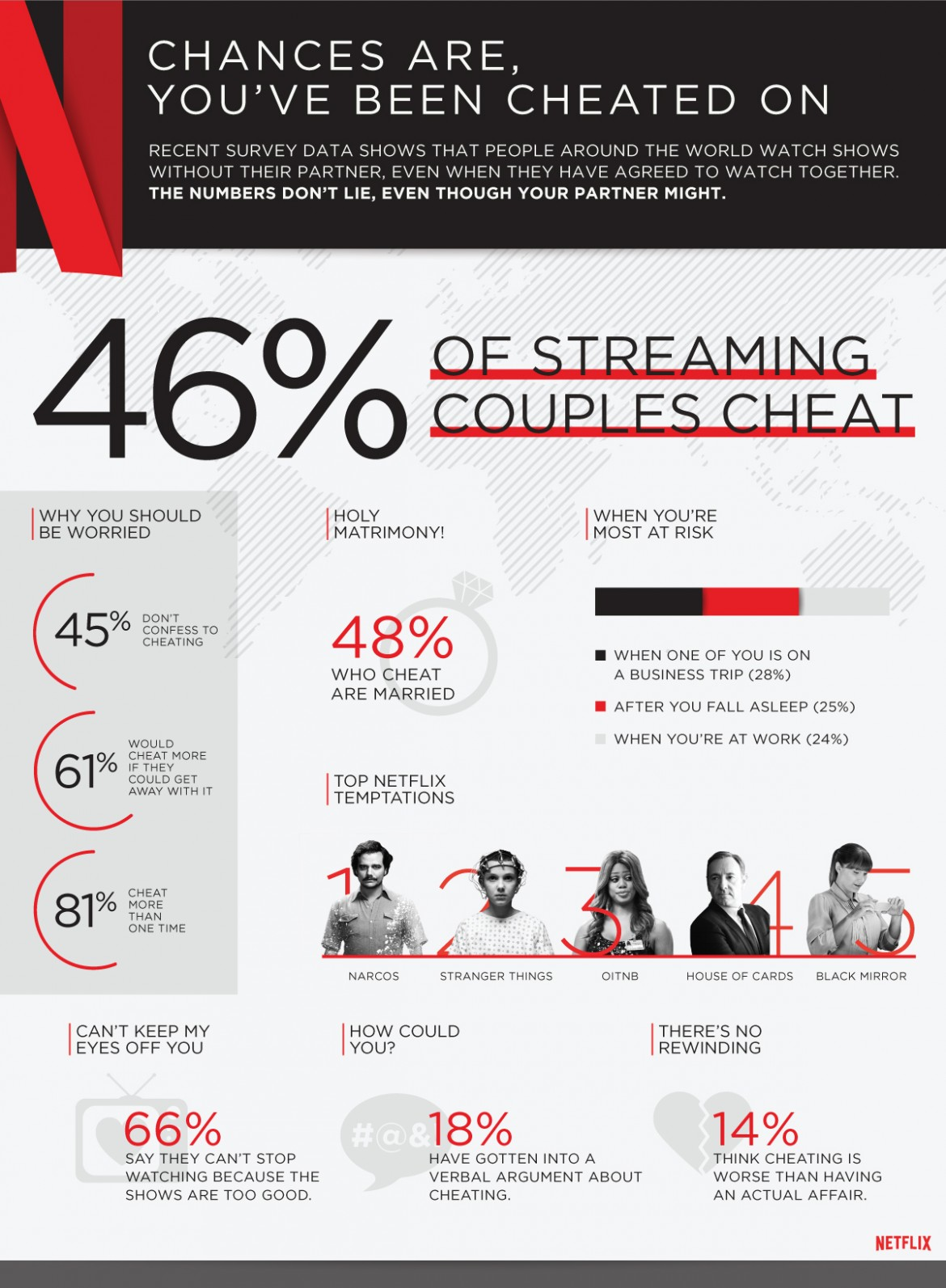 Netflix_cheating_global_infographic (1)